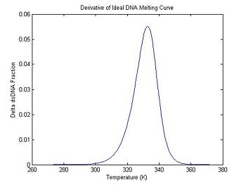 Derivative of ideal DNA melting curve
