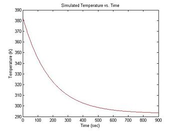 Simulated sample cooling curve