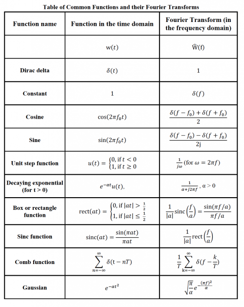 Short table of Fourier transform pairs