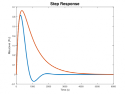 Mettetal yeast model step response.png