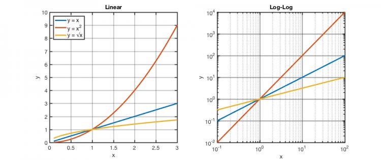 Understanding log plots - Course Wiki