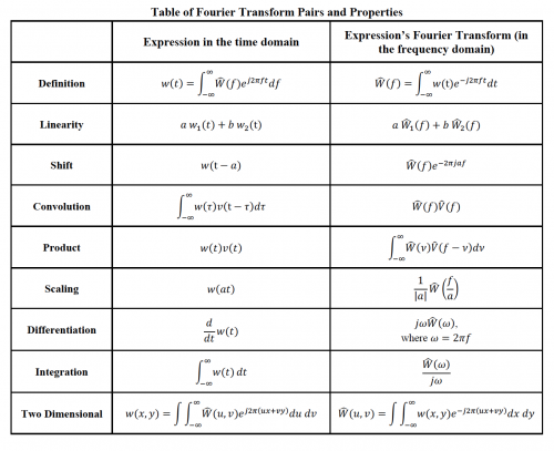 Short table of Fourier transform properties