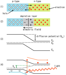 Optical Detectors Noise And The Limit Of Detection